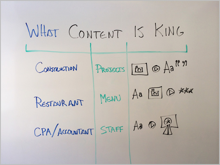 what content is king whiteboard
