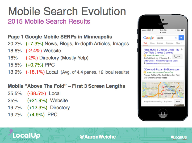 mobile search pigeon stats